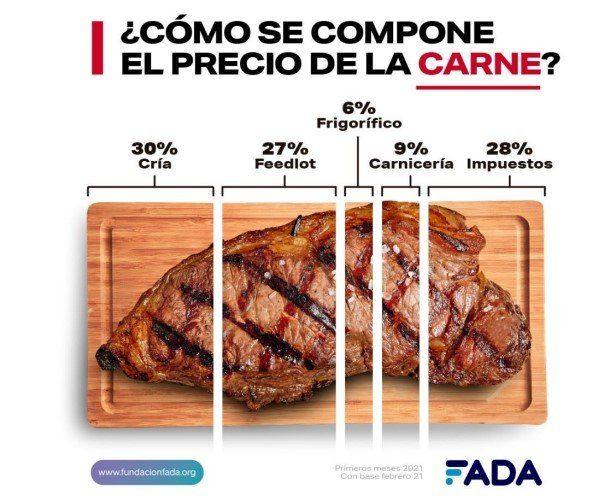 Los impuestos en la carne, un 28% del total de lo que el consumidor paga en la carnicería.