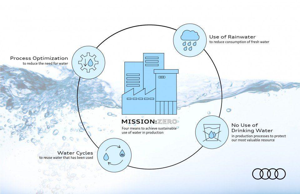 Audi planea reducir a la mitad el consumo de agua en el proceso de fabricación para 2035.Audi México funciona como una fábrica libre de aguas residuales desde 2018. El ciclo cerrado de agua estará implantado en Neckarsulm en 2025