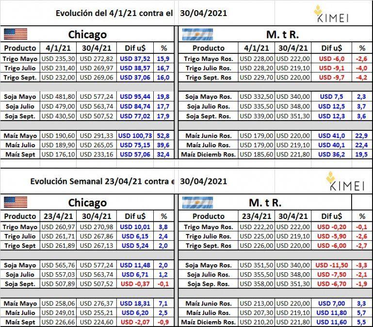 Los precios de los granos muestran distinta evolución entre Chicago y la Argentina. Fuente: Kimei.