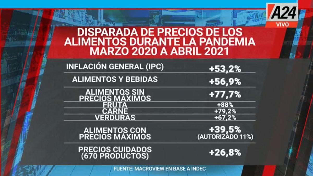 La inflación general en 13 meses es del 53%, mientras que los alimentos como frutas, carnes y verduras, subieron en promedio, casi el 80% (Foto: Captura de TV)