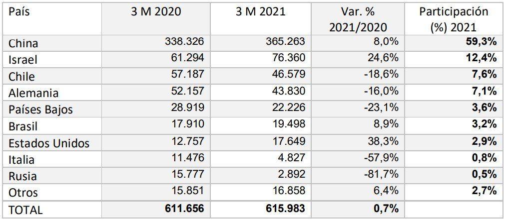Datos del INDEC muestran la variación en los valores según el destino de las carnes argentinas de exportaciones.