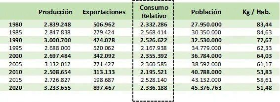 Las exportaciones de carne y el consumo relativo, medido a través de los años. (Fuente: AgroIdeas)