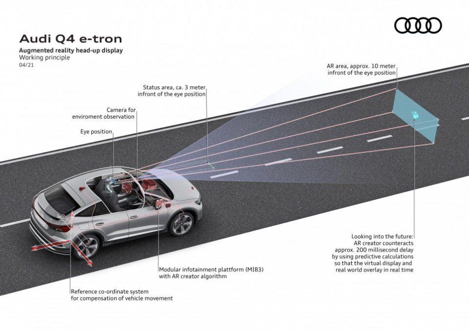 los Audi Q4 e-tron y Q4 Sportback e-tron pueden ir equipados con otra innovación a bordo: el head-up display con realidad aumentada