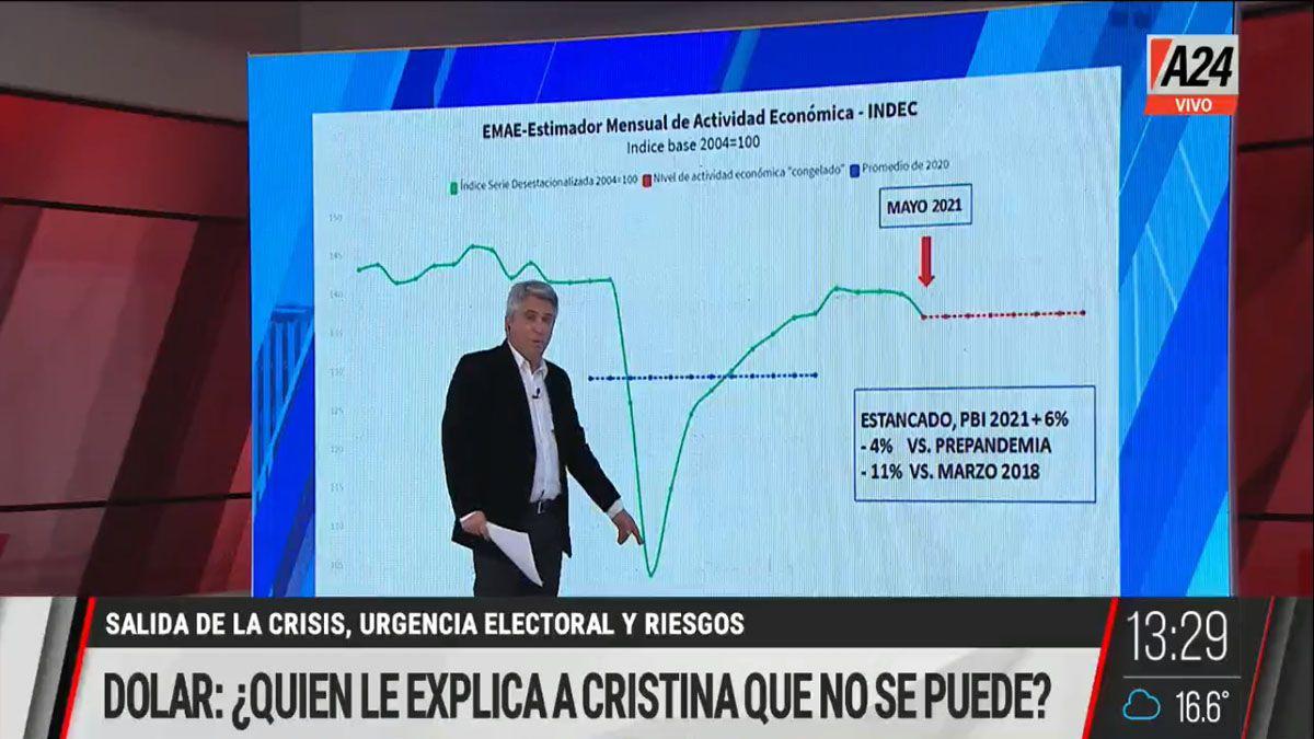 Cristina Fernández quiere un mayor déficit para financiar ayuda social y económica. Pero el país no tiene los recursos necesarios para este nuevo keynesianismo mundial. (Foto: Captura de TV)