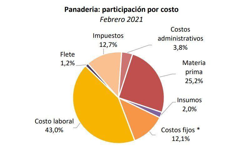La panadería es el eslabón más importante a la hora de analizar cómo se componen los precios del pan (Fuente: FADA).