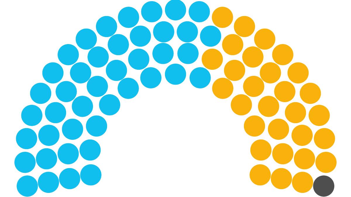 Composición del Senado en 2021 según frente político al que apoyan (Foto: archivo)