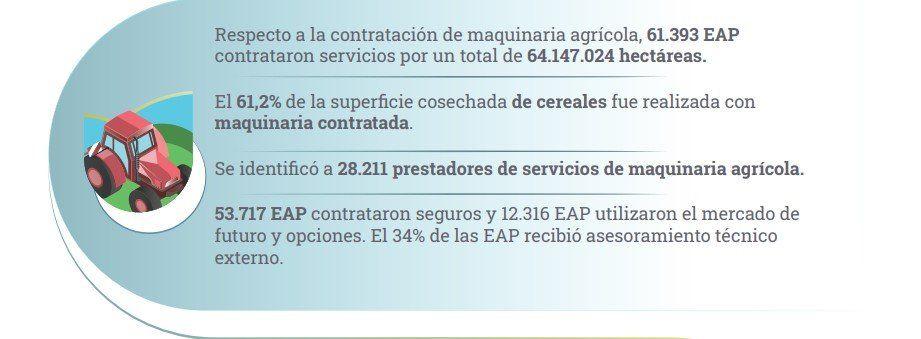 El último Censo sobre las explotaciones agropecuarias en Argentina comenzó en 2018 y se presentó este año.