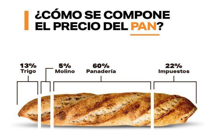 El pan, uno de los alimentos cuya composición de precios se analizó (Fuente: FADA).