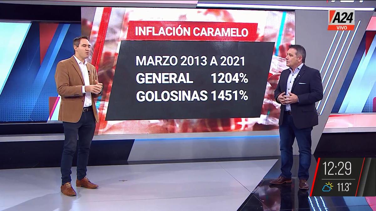 El índice caramelo por las nubes: casi 1.500% de inflación. (Captura de Tv)