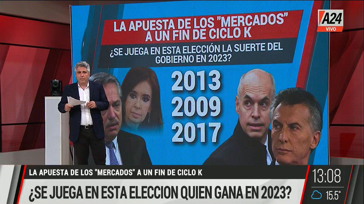 Los mercados y la apuesta electoral por una mala elección del kirchnerismo en las PASO (Foto: Captura de TV)