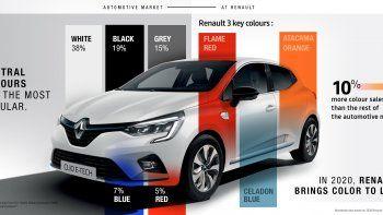 Blanco, negro y gris. La percepción es clara: año tras año durante este último decenio, los colores que predominan en el sector de la automoción son más bien los neutros. Según un informe sobre la popularidad de los colores en vehículos realizado por Axalta, principal proveedor de pintura para el sector de la automoción, estos colores representan casi el 70 % de los modelos vendidos en todo el mundo. Si lo analizamos detenidamente, el color más popular continúa siendo el blanco, que se utiliza en el 38 % de los vehículos nuevos que se venden en todo el mundo, seguido por el negro (19 %) y el gris (15 %).