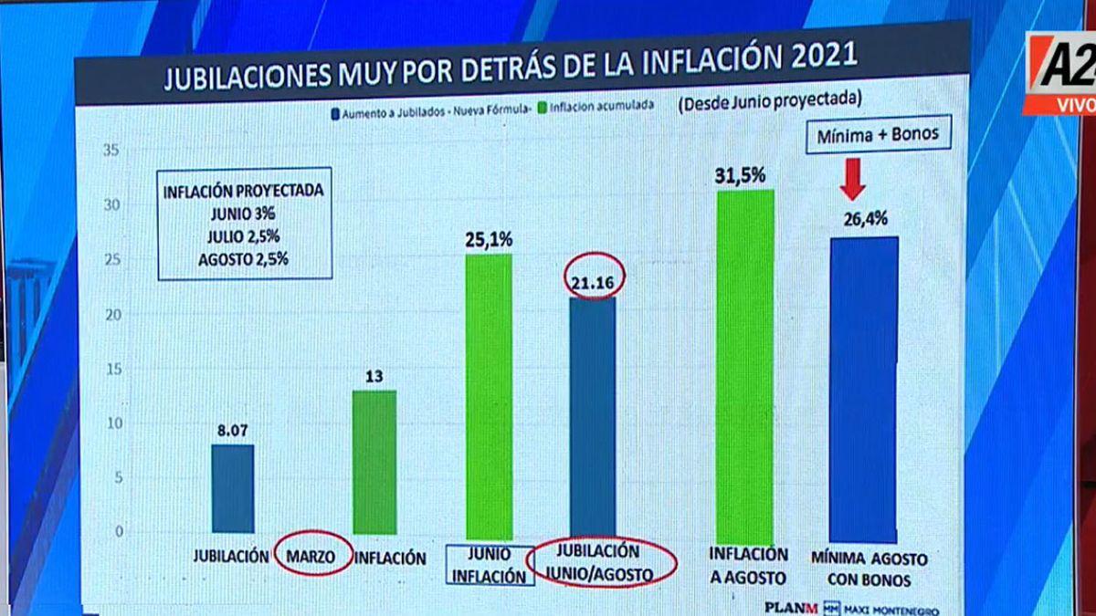 Las jubilaciones hasta septiembre quedarán muy por debajo de la inflación proyectada (Foto: Captura de TV)